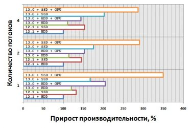 Энергопотребление hdd и ssd