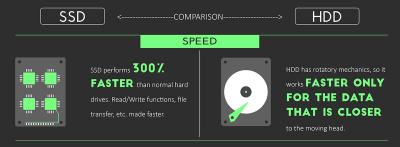 Во сколько раз ssd быстрее hdd?